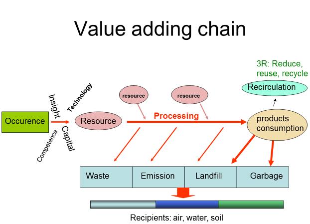 apple inc value chain analysis pdf