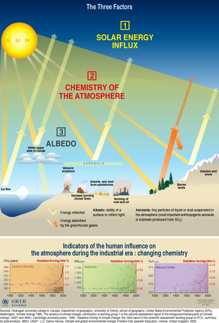 an analysis of the sources of greenhouse gases in the atmosphere