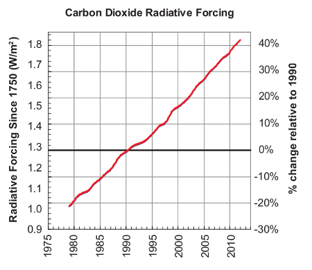 Increase in GHG radiative forcing since 1990