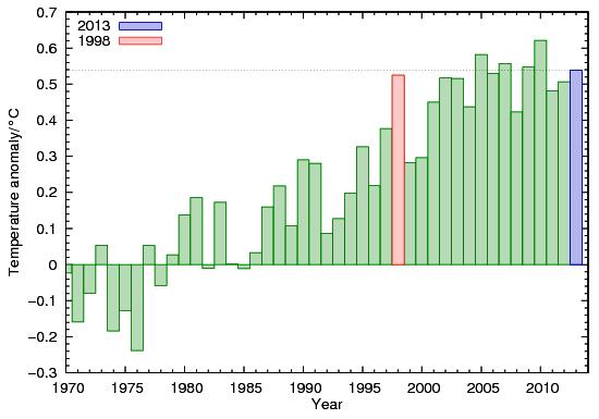 """Graf fra Skeptical Science: Cowtan and Way, Surface temperature data update – Gjennomsnittstemperatur fra det ene året til det andre kan ofte variere med 4-5 grader. Men det er variasjon i været. Gjennomsnitts temperatur over 30 år er klima. Å plukke ut temperatur ett enkelt år er uvitenskapelig """"cherry-picking"""". http://www.besteforeldreaksjonen.no/?p=12001"""