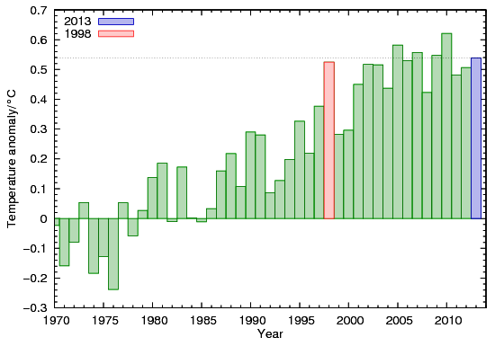 Source: Cowtan and Way Annual temperature variations are variations in weather. Climate is average parameters over 30 years. Focusing on one year is unscientific cherry-picking. The last three decades have seen a clear warming trend, despite low solar activity.