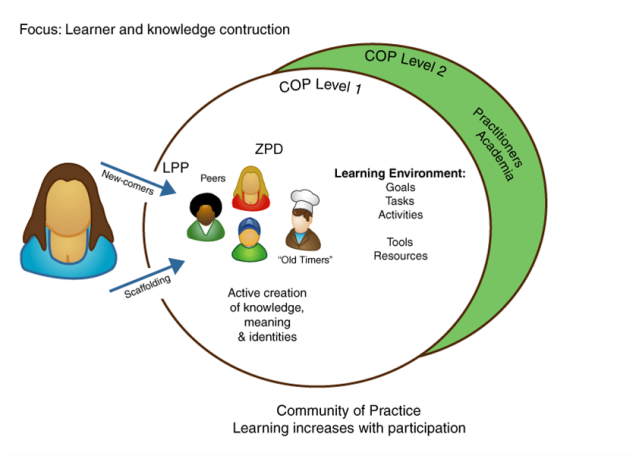 "In a community of practice the newcomer is regarded as a ""legitimate peripheral participant""(LPP), ""scaffolded"" or guided and supported into the community, meets participants, take part in goal-directed activities and learn in ""zones of proximal development (ZPD)"""