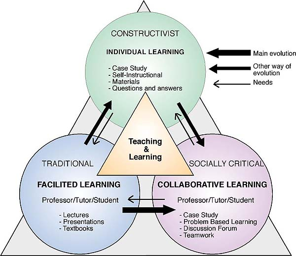 Three main pedagogical approaches in elearning.