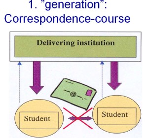 1st generation online education: the advanced correspondence course