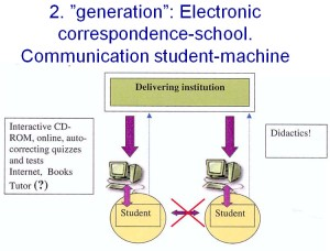 Second generation computer supported learning. Interactive programs, animations, videos.