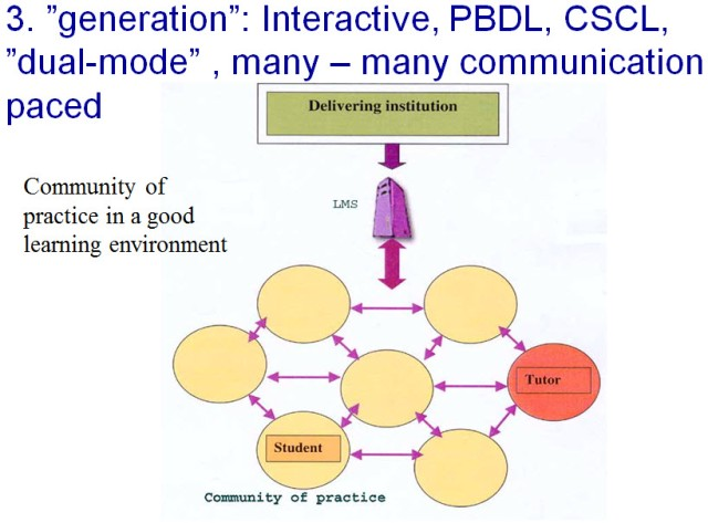 The 3rd generation computer supported education is more complex, with student and tutor interaction engaging in learning activities in learning communities of practice