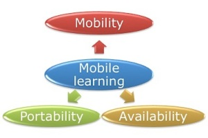 Figure 2 Aspects of mobile learning