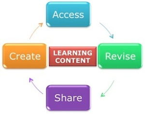 Figure 3 Learner to learning content interaction