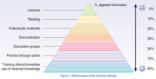 Veligosh, E. (2004): developing and delivering training on the Aarhus Convention for Civil Society. A manual for trainers. European Commission. ISBN: 966-8026-51-9