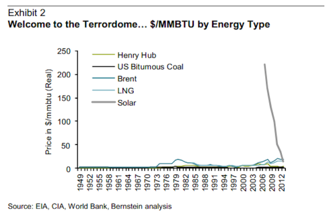 Solar energy cheaper than fossil fuels