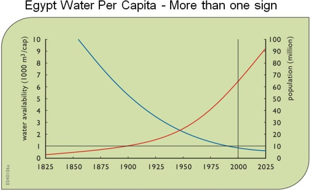 Egypt heading for extreme water scarcity.