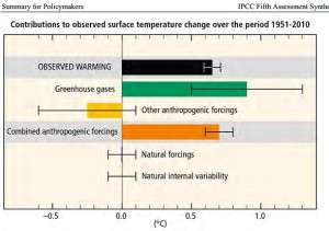 IPCC synthesis report, Figure SPM.3: Assessed likely ranges (whiskers) and their mid-points (bars) for warming trends over the 1951–2010 period from well-mixed greenhouse gases, other anthropogenic forcings (including the cooling effect of aerosols and the effect of land-use change), combined anthropogenic forcings, natural forcings, and natural internal climate variability (which is the element of climate variability that arises spontaneously within the climate system even in the absence of forcings).