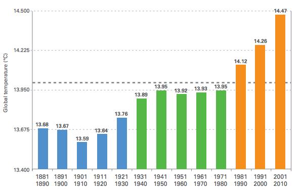 Temperatur-utvikling beregnet i ti-år de siste 130 år