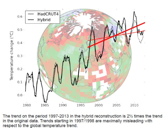 Using 1998 as a reference year in a climate discussions is deceptive ans maximally misleading