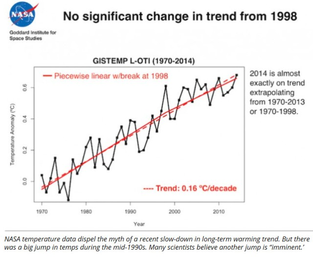 Long-Awaited 'Jump' In Global Warming Now Appears 'Imminent'