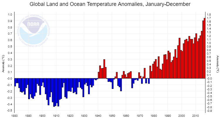 temp anomalies 2017